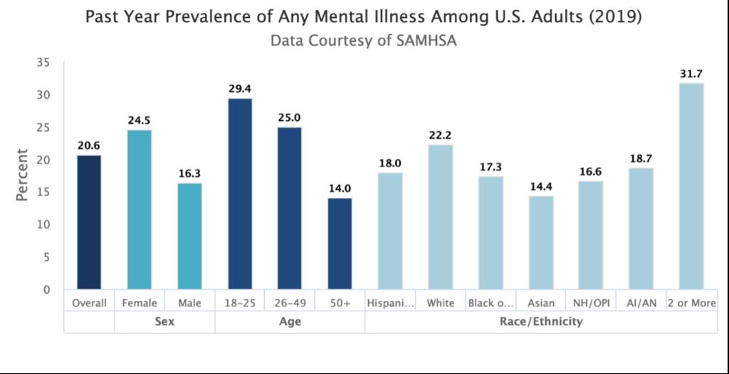 chart showing mental health cases between different demographics